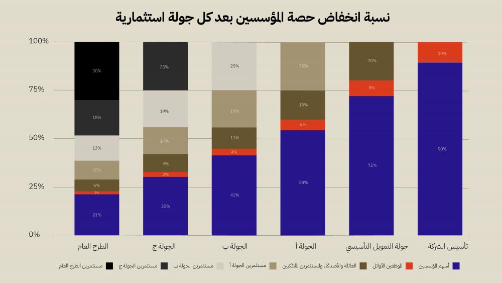 احصائيات صندوق رأس المال 01