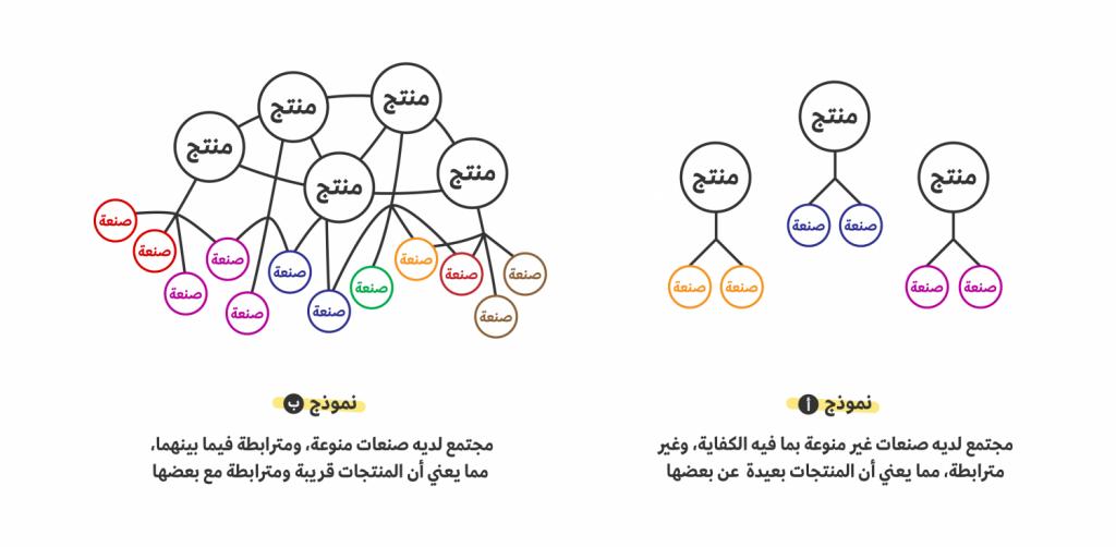 تنوع الصنع والتعقيد الاقتصادي 1