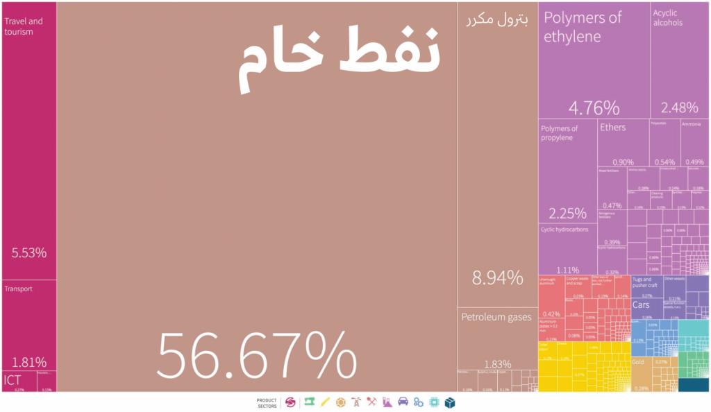 تنوع صادرات المملكة للعام 2018