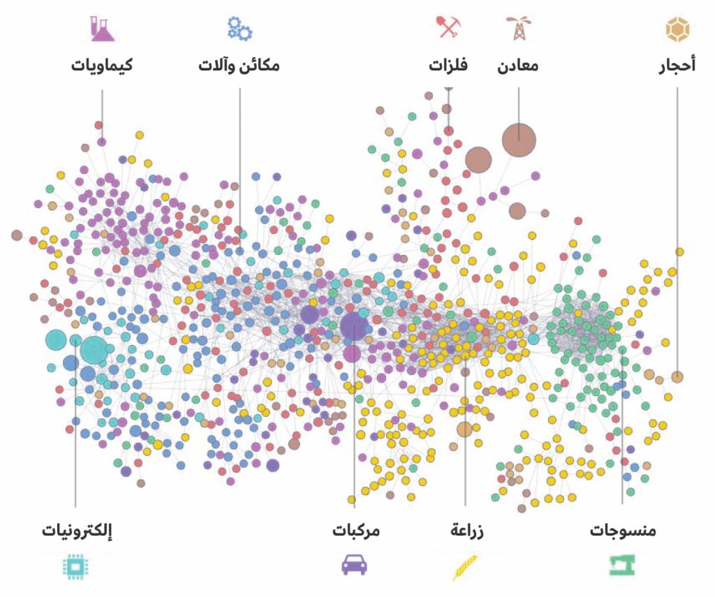 خارطة تفاعلية توضح علاقة جميع منتجات العالم ببعضها البعض